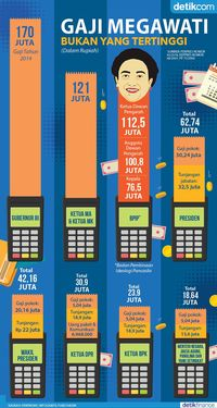 Gaji Siapa Lebih Tinggi dari Megawati?