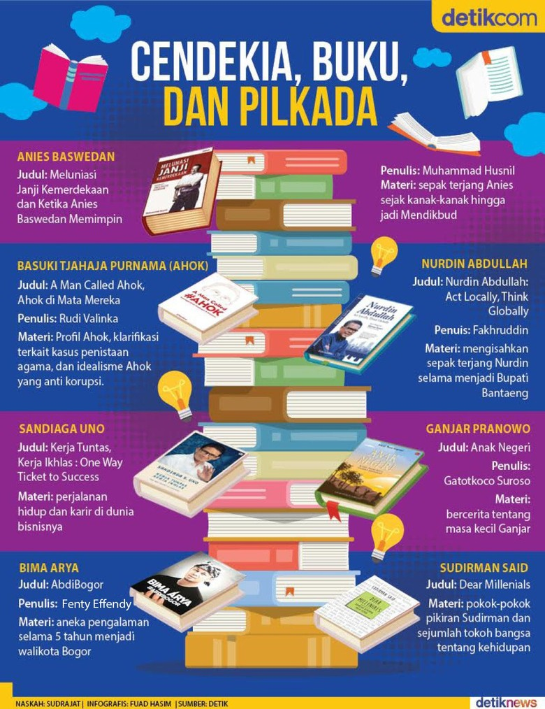 Buku dan Kontestasi dalam Pilkada
