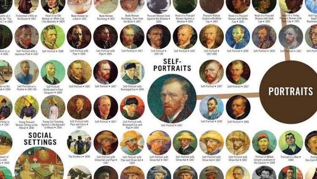 900 Lukisan Van Gogh Ada di Lembaran Taksonomi Ini