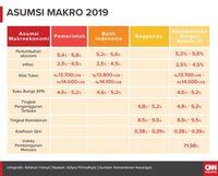 Asumsi Pertumbuhan Ekonomi 2019 Dipangkas