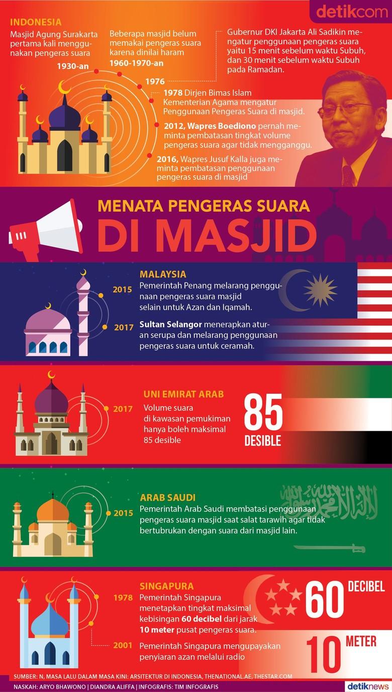 Pengeras Suara di Masjid, Dulu Diharamkan - Kini Jadi Budaya
