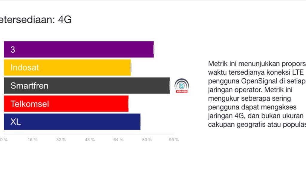 Ini Operator di Indonesia yang punya 4G LTE Paling Kencang