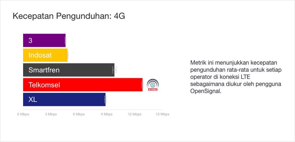 Kategori Kecepatan Pengunduhan 4G dimenangi oleh Telkomsel. Foto: OpenSignal