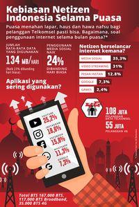 Pelanggan Telkomsel Sehari Habiskan 134 MB Selama Ramadan