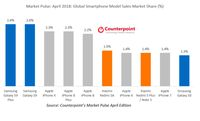 Ini Smartphone Paling Laku di April 2018