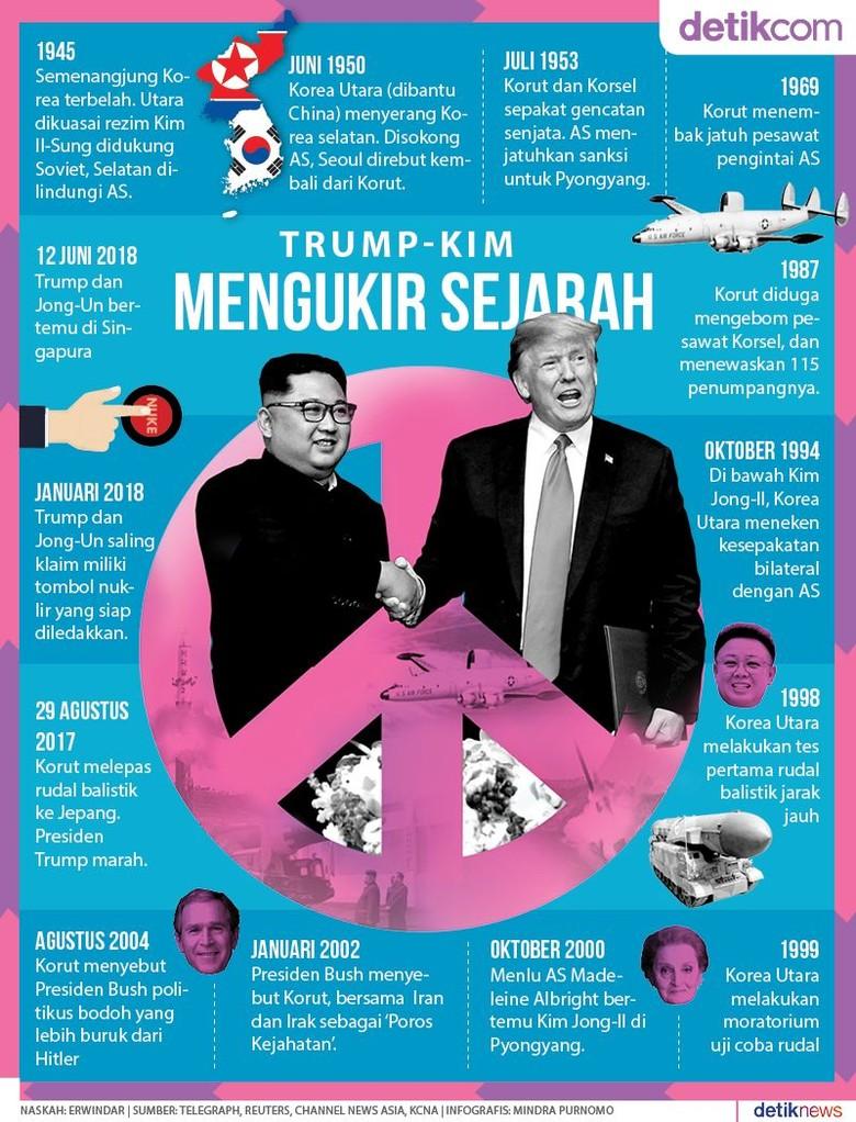 Trump - Kim, Ukir Sejarah di Negeri Singa