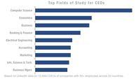 Ingin Jadi Bos Perusahaan? Bangun Karir dari Posisi Ini