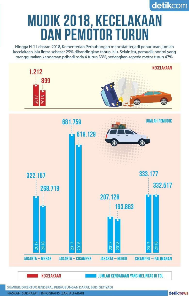 Mudik 2018, Jumlah Kecelakaan dan Pengguna Sepeda Motor Turun