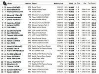 Lorenzo Start Terdepan di MotoGP Catalunya