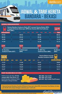 Infografis Jadwal dan Tarif Kereta Bandara Soetta dari Bekasi