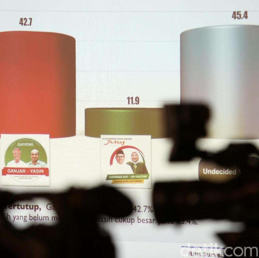 Survei RTK Soal Pilgub Jateng