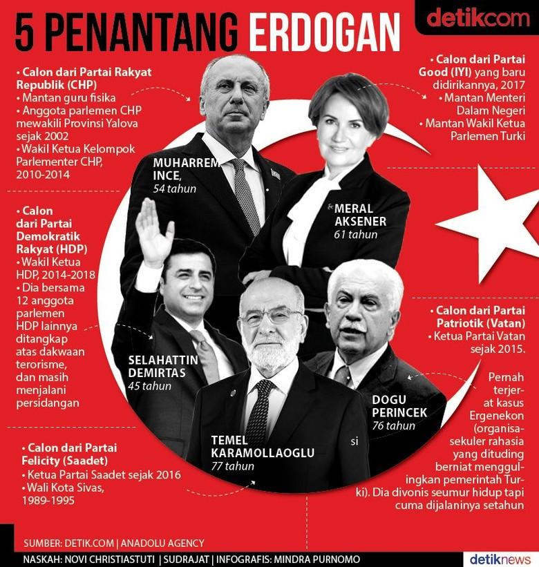 Penantang Erdogan, Mantan Guru Fisika hingga Terpidana Terorisme