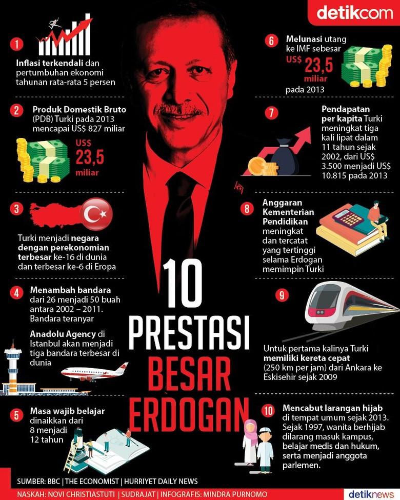 15 Tahun Memimpin Turki, Ini 10 Prestasi Erdogan