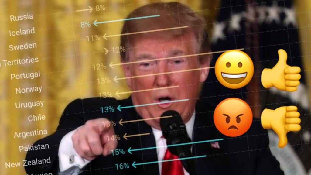 Tingkat Kepercayaan terhadap Trump Meningkat di 29 Negara Ini