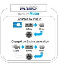Cara kerja mobil PHEV Mitsubishi