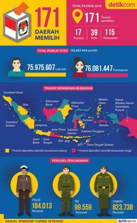 PDIP-Gerindra Koalisi di 48 Daerah, PDIP-PKS di 33 Daerah