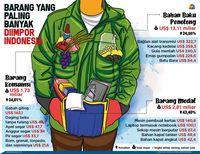 Impor Ditahan, Sri Mulyani Sadar Negara Lain Bisa Balas RI