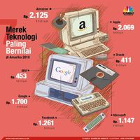 Pendapatan Meleset, Saham Induk Google Alphabet Tenggelam