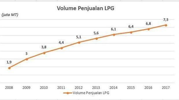 Miris! RI Impor 70% Pasokan LPG dan Bikin Subsidi Menggila