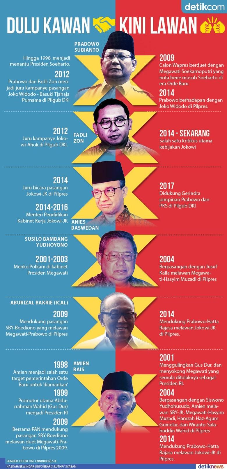 Kisah Unik Perpolitikan Indonesia: Dulu Kawan, Kini Lawan