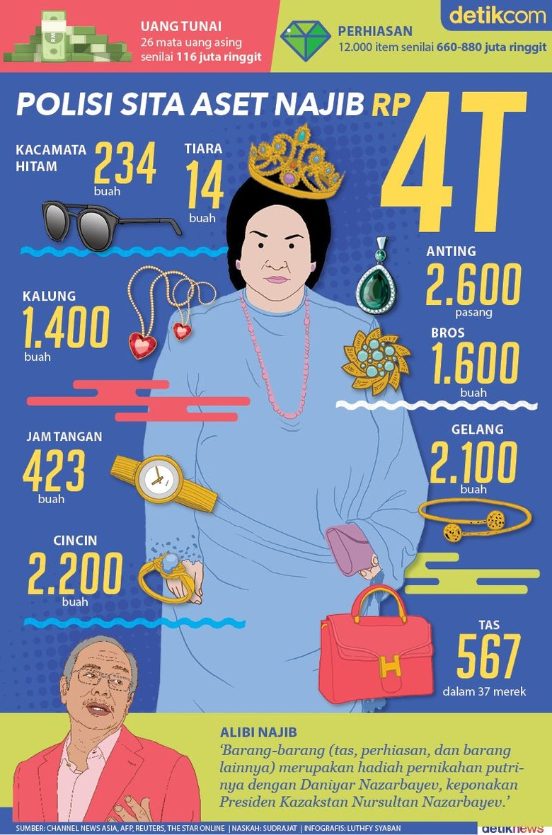 9 Tahun Berkuasa, Aset Najib Razak Rp 4 Triliun