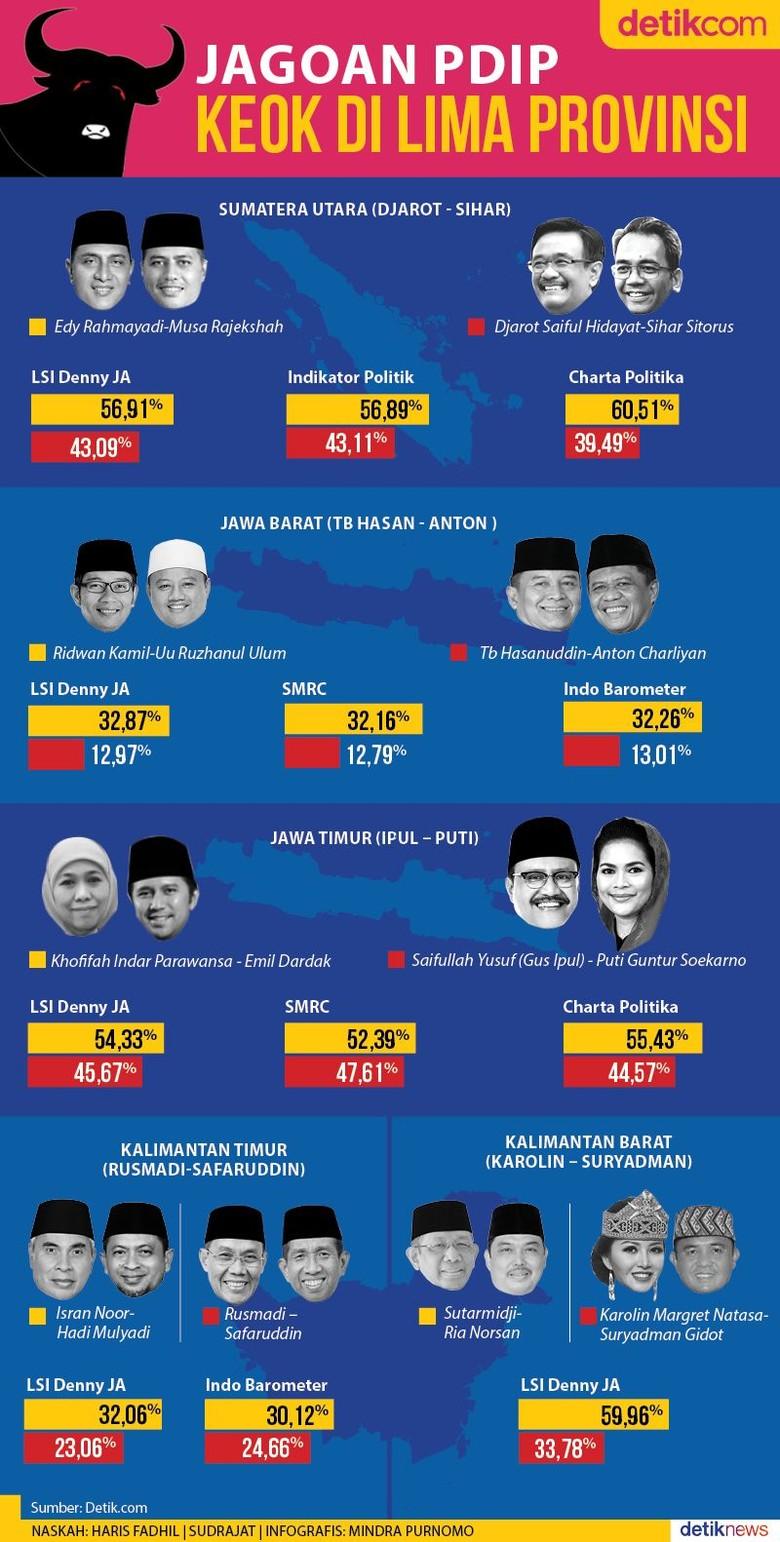 Lima Jagoan PDIP Kalah di Pilgub