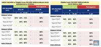 DP Rumah Bisa 0%, BI: Kemampuan Bayar Tagihan Masih Tinggi
