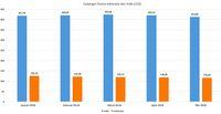 DBS: Indonesia dan India Kini di Satu Perahu