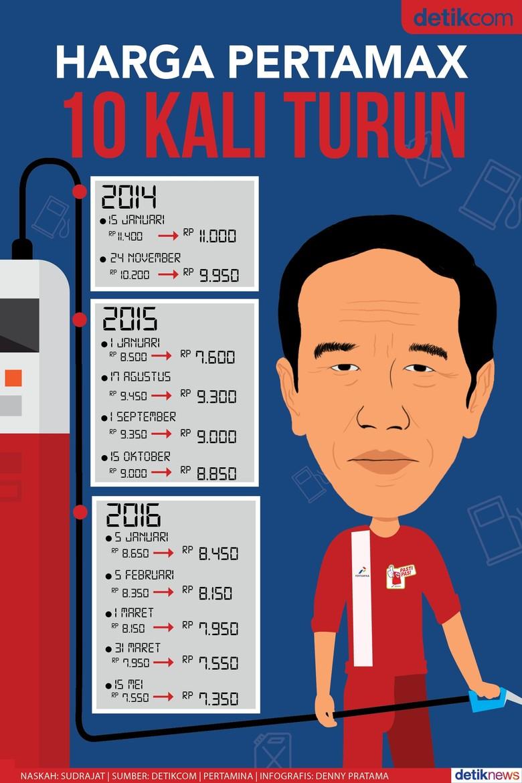 Di Era Jokowi, Harga Pertamax 10 Kali Turun