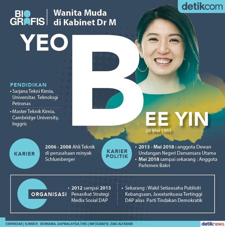 Yeo Bee Yin, Wanita Termuda di Kabinet Mahathir Mohamad