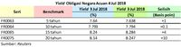 Yield Obligasi AS Terbalik Lagi, Sinyal Resesi Makin Kencang