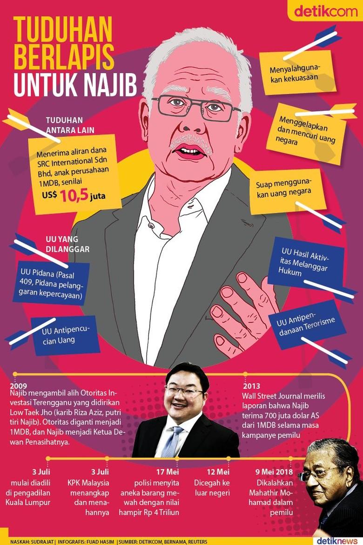 Ancaman 20 Tahun Penjara untuk Najib Razak
