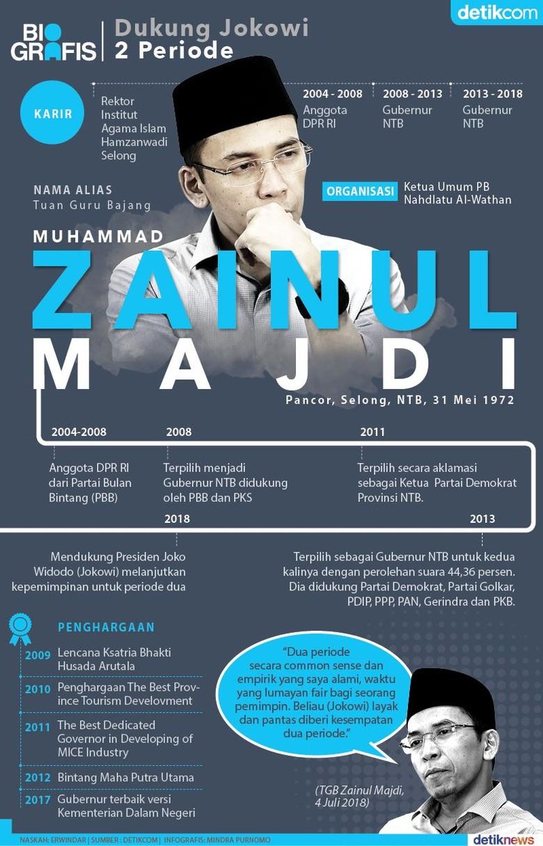 Jejak Politik TGB yang Dukung Jokowi 2 Periode