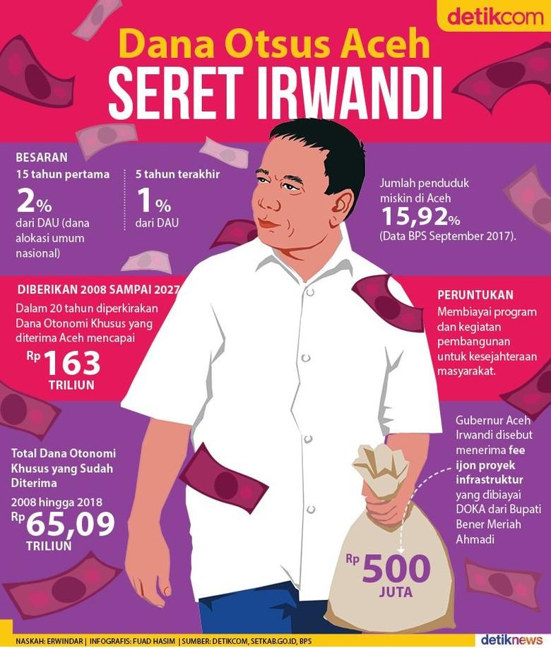 Ironi Dana Otonomi di Tangan Irwandi