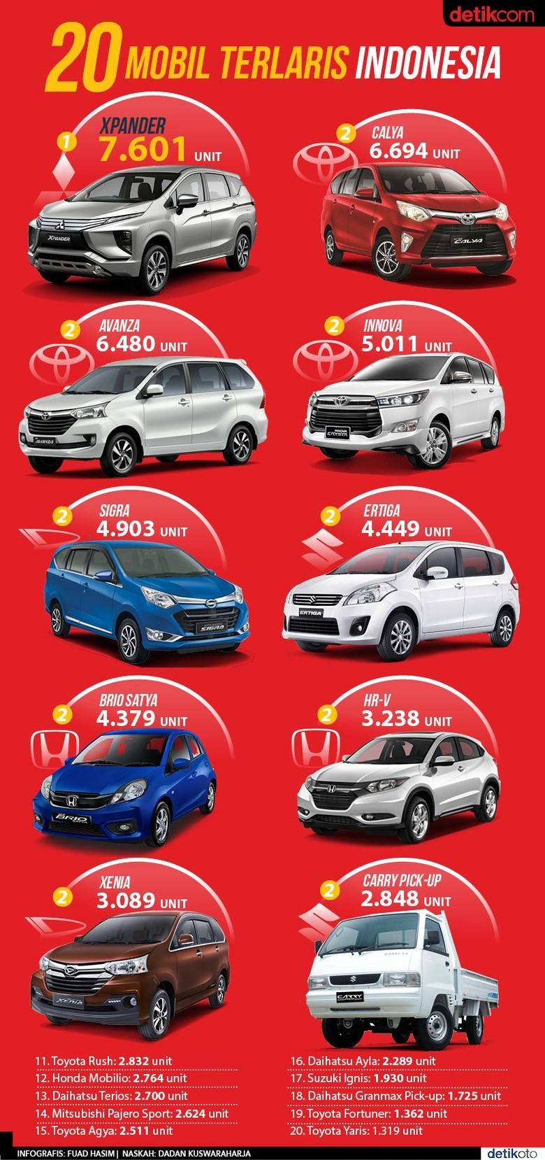 20 Mobil Terlaris Indonesia