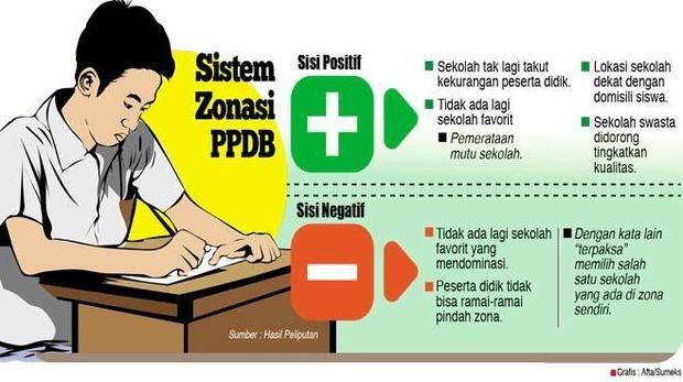 PPDB Zonasi dan Penyetaraan Kualitas Sekolah