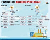 Struktur PGN dan Pertagas