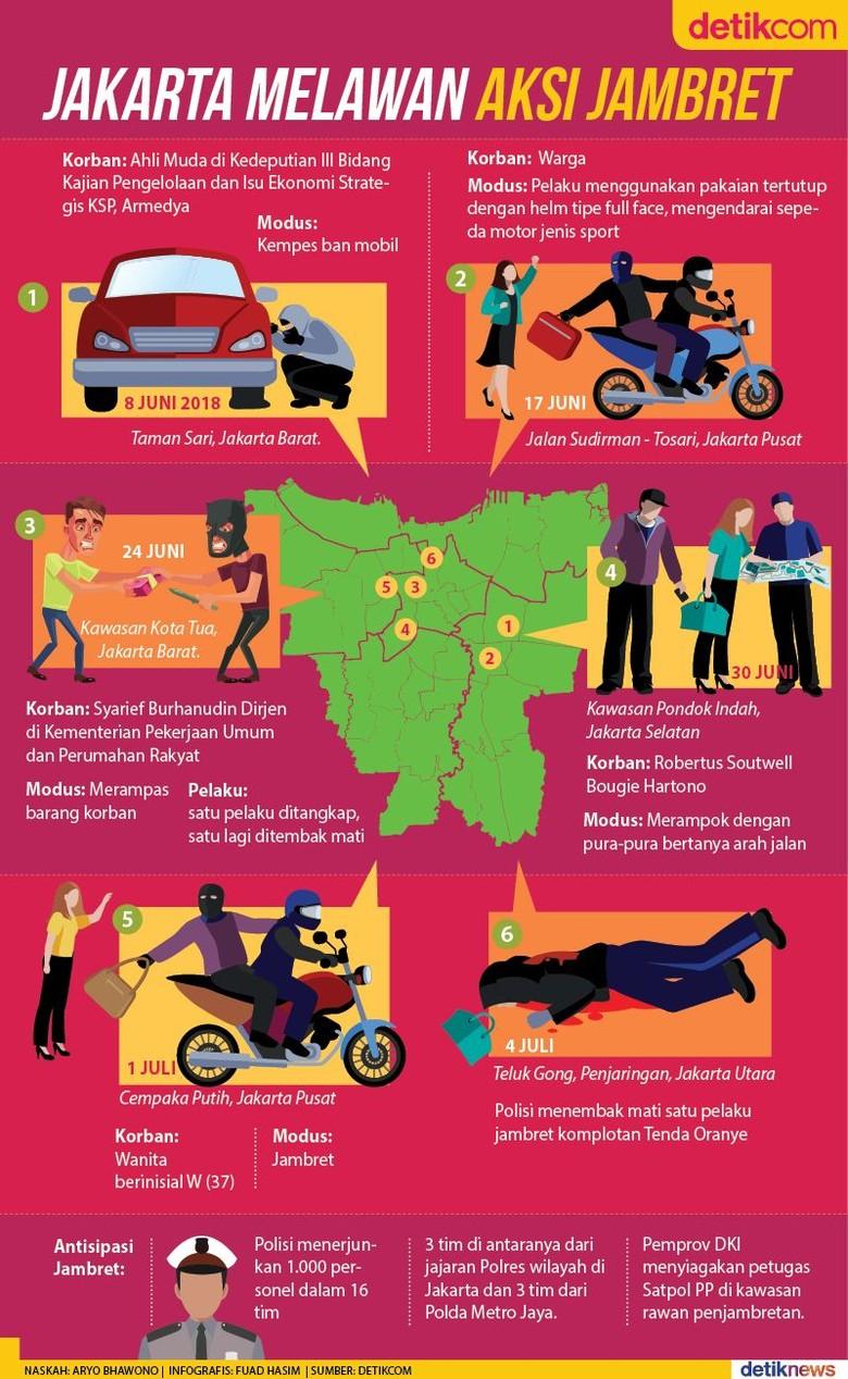 Polisi Tindak Tegas Jambret dan Begal di DKI