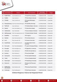 Ini 64 Fintech yang Sudah Terdaftar di OJK