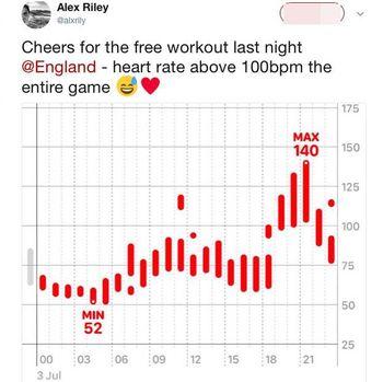 Lonjakan denyut jantung terjadi ketika Inggris terlibat drama adu penalti