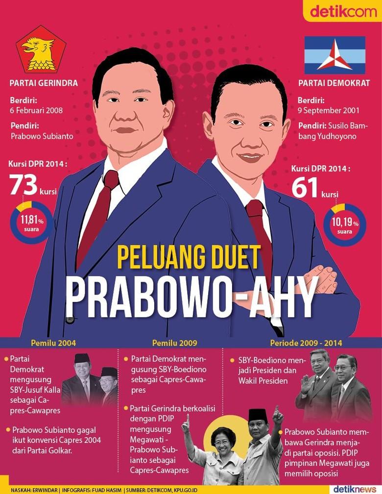 Peluang Duet Prabowo-AHY dan Sejarah Koalisi Gerindra-PD