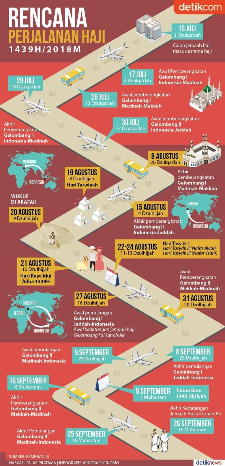 Jadwal Perjalanan Haji Indonesia 2018