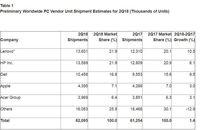 Penjualan PC Mengalami Pertumbuhan Setelah 6 Tahun