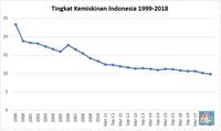 Untuk Kali Pertama, Kemiskinan di Indonesia 'Single Digit'
