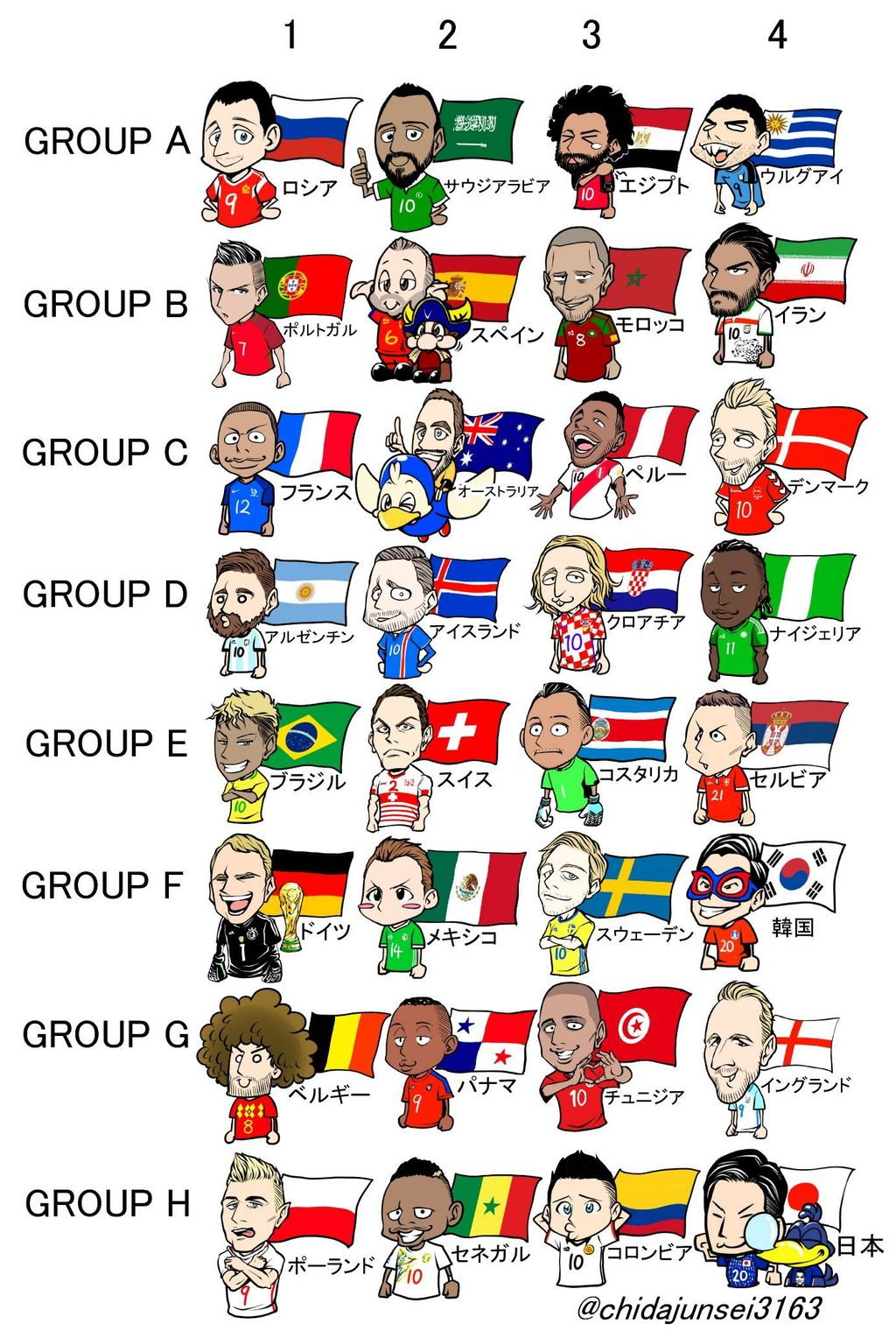 Para tim yang mengisi babak penyisihan grup di Piala Dunia 2018. Foto: @chidajunsei3163
