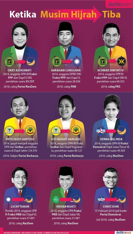 Para Politisi Pindah Partai Jelang Pemilu