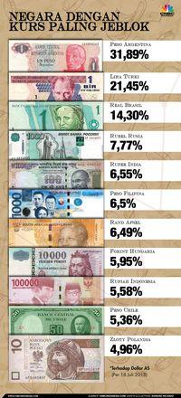 Negara-negara dengan kurs paling jeblok terhadap dolar AS