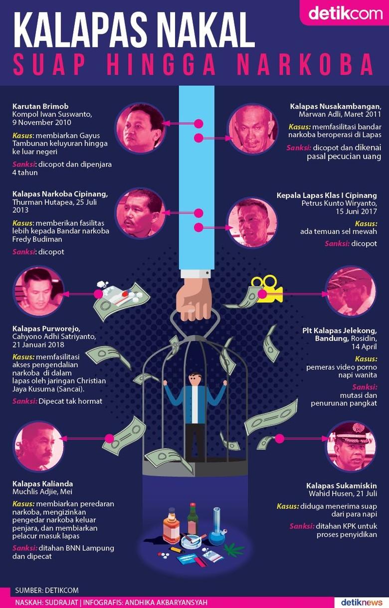 Selain di Sukamiskin, 7 Kalapas Ini Dipecat Karena Nakal