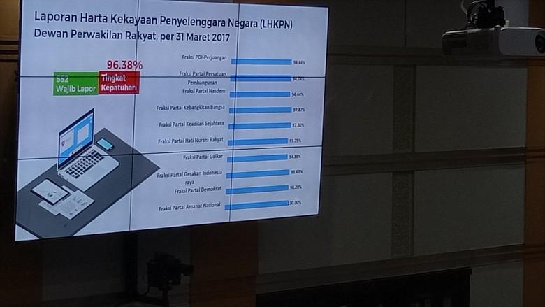 Rapor Kepatuhan DPR Lapor LHKPN: Hanya F-PAN yang 100 Persen