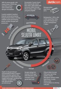 Infografis Avanza